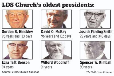 Oldest LDS Presidents